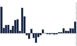随着热情回归比特币市场,加密货币基金每周资金流入翻番至2.26亿美元
