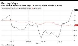 重磅解读!比特币价格走势凭什么可以甩开股市疯涨?