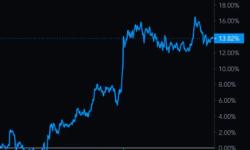 市场总结:比特币在本周结束时上涨了 14%